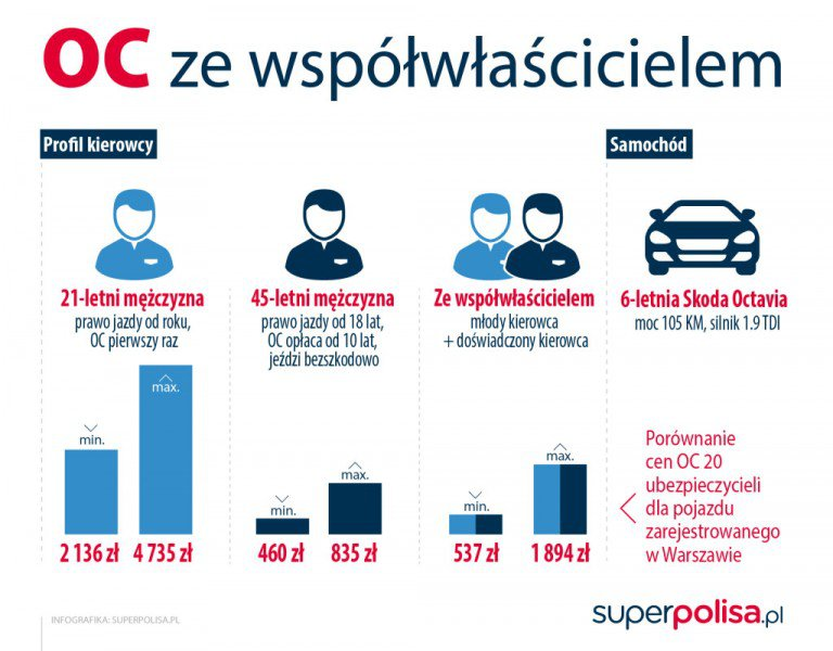 "reklama "" OC ze współwłaścicielem superpolisa.pl """