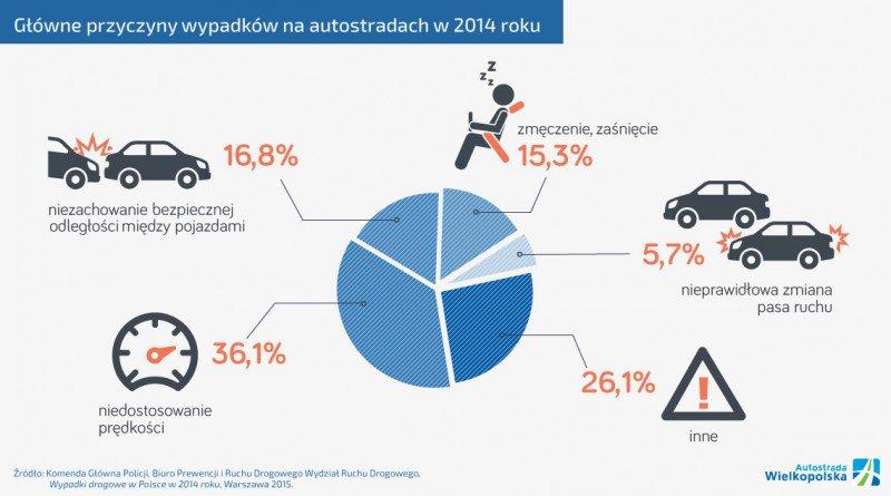 Główne przyczyny wypadków na autostradach w 2014 roku
