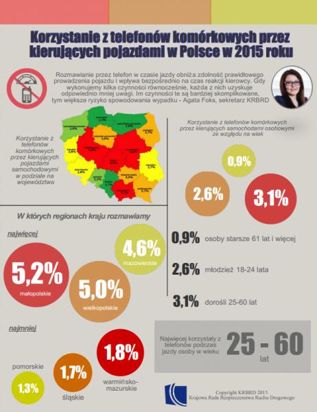 Korzystanie z telefonów komórkowych przez kierujących pojazdami w Polsce w 2015 roku