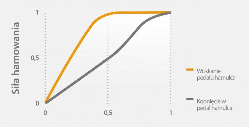 Siła hamowania - wykres